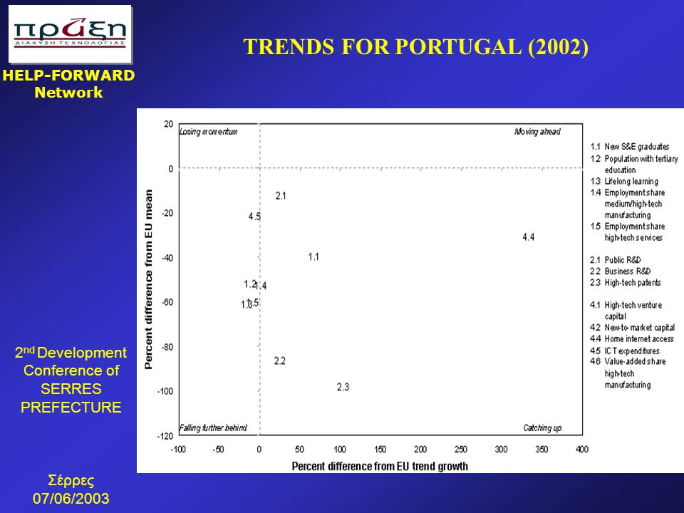 2 nd Development Conference of SERRES PREFECTURE Σέρρες 07/06/2003 HELP-FORWARD Network TRENDS FOR PORTUGAL (2002)