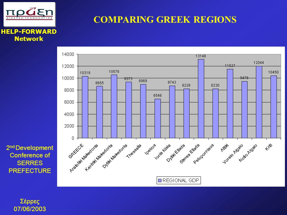 2 nd Development Conference of SERRES PREFECTURE Σέρρες 07/06/2003 HELP-FORWARD Network COMPARING GREEK REGIONS