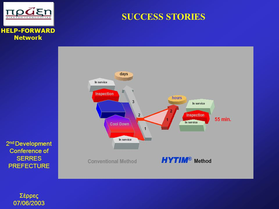 2 nd Development Conference of SERRES PREFECTURE Σέρρες 07/06/2003 HELP-FORWARD Network SUCCESS STORIES