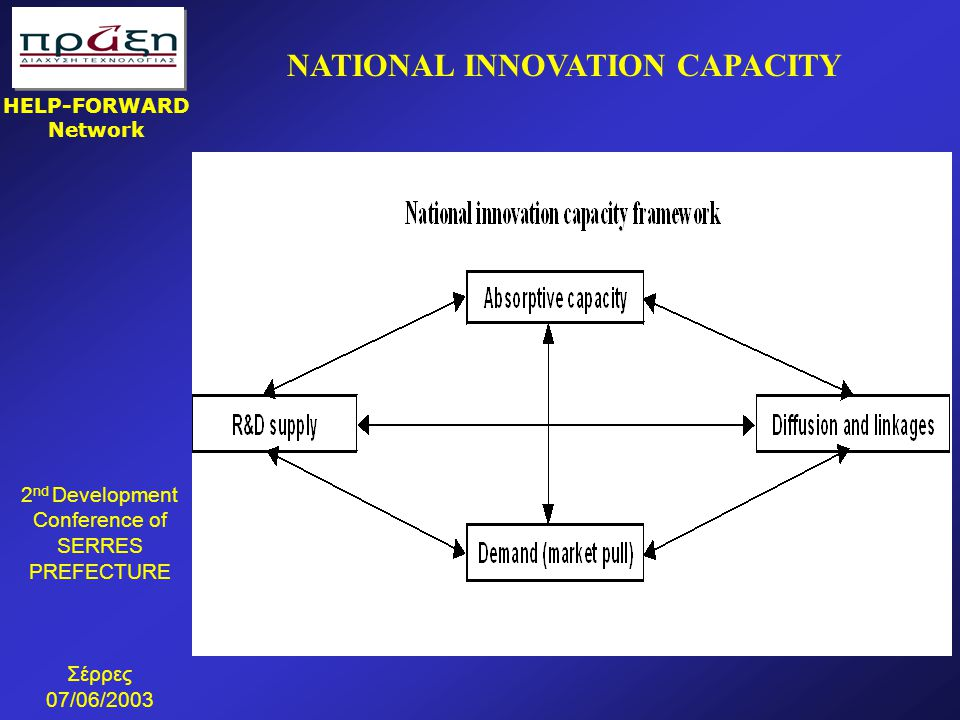 2 nd Development Conference of SERRES PREFECTURE Σέρρες 07/06/2003 HELP-FORWARD Network  45 επιχειρήσεις και οργανισμοί επωφελήθηκαν από τις συμβουλευτικές υπηρεσίες του ΠΡΑΞΗ κατά τις διαπραγματεύσεις μεταφοράς τεχνολογίας  15 υπογεγραμμένες συμφωνίες μεταφοράς τεχνολογίας (1997-2000)  22 διαπραγματεύσεις μεταφοράς τεχνολογίας βρίσκονται αυτή τη στιγμή σε προχωρημένο στάδιο ΜΕΤΡΗΣΙΜΑ ΑΠΟΤΕΛΕΣΜΑΤΑ