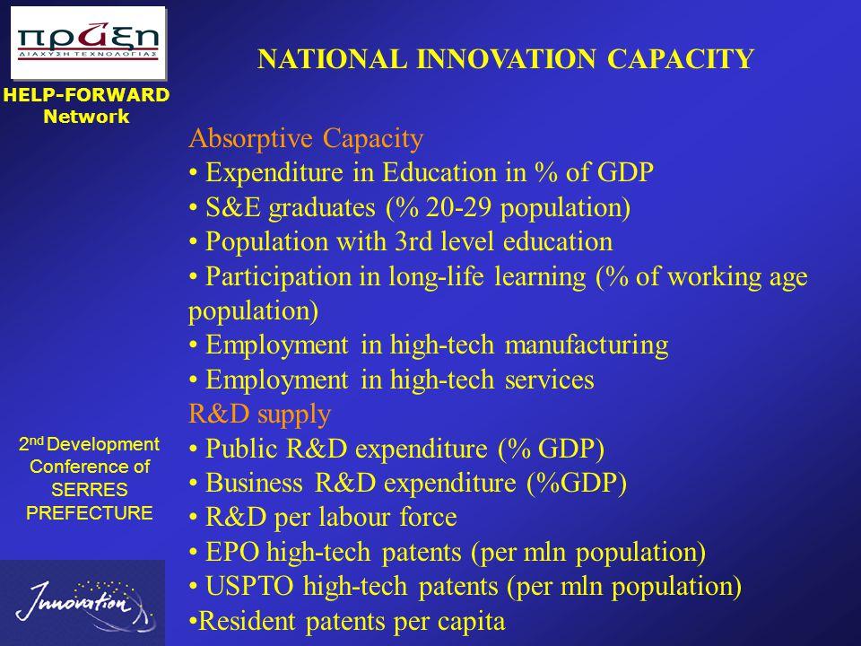 2 nd Development Conference of SERRES PREFECTURE Σέρρες 07/06/2003 HELP-FORWARD Network ΤΟ ΔΙΚΤΥΟ ΣΤΗΝ ΕΥΡΩΠΗ Innovation Relay Centres  68 IRCs  220 Οργανισμοί  30 Χώρες: ΕΕ + Βουλγαρία, Τσεχία, Κύπρο, Ρουμανία, Σλοβενία, Εσθονία, Λιθουανία, Λετονία, Ισραήλ, Ισλανδία, Νορβηγία, Πολωνία, Σλοβακία, Ουγγαρία & Ελβετία