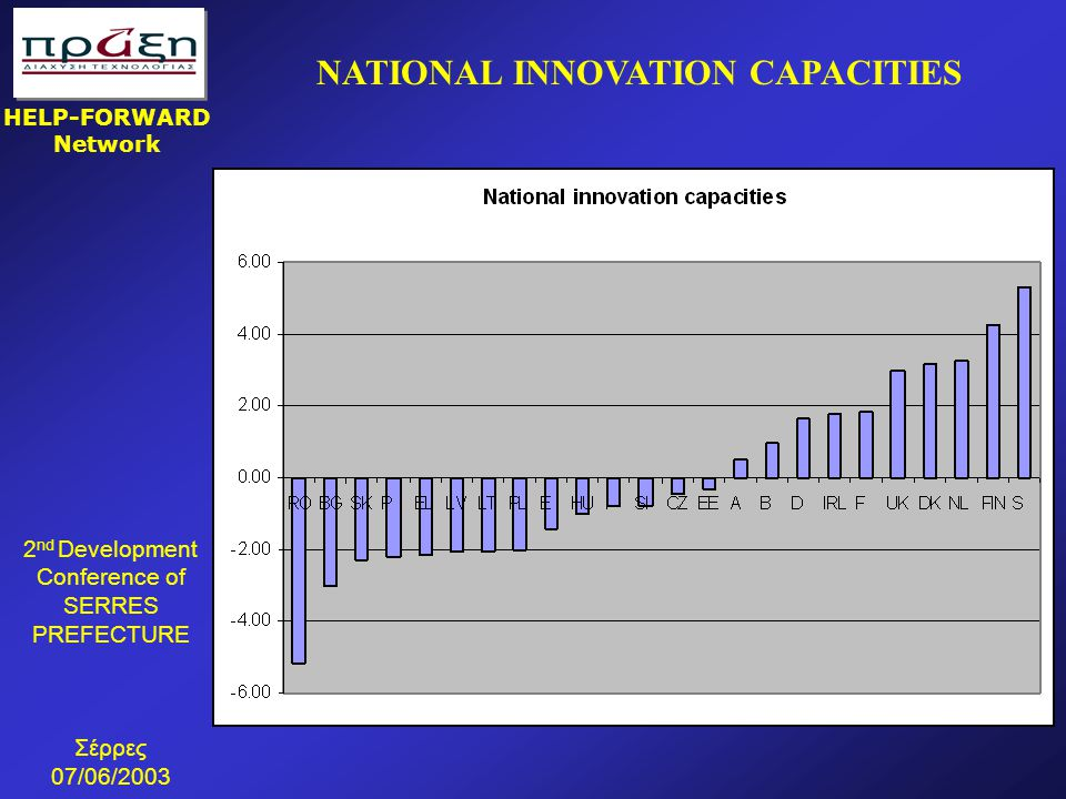 2 nd Development Conference of SERRES PREFECTURE Σέρρες 07/06/2003 HELP-FORWARD Network NATIONAL INNOVATION CAPACITIES