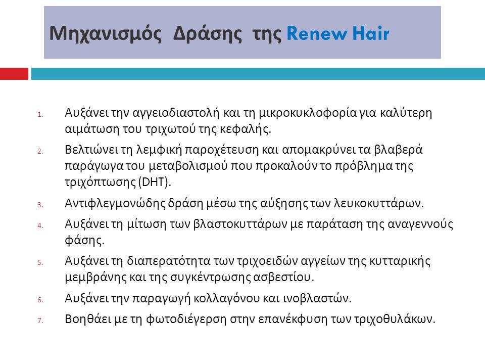 Μηχανισμός Δράσης της Renew Hair 1. Αυξάνει την αγγειοδιαστολή και τη μικροκυκλοφορία για καλύτερη αιμάτωση του τριχωτού της κεφαλής. 2. Βελτιώνει τη