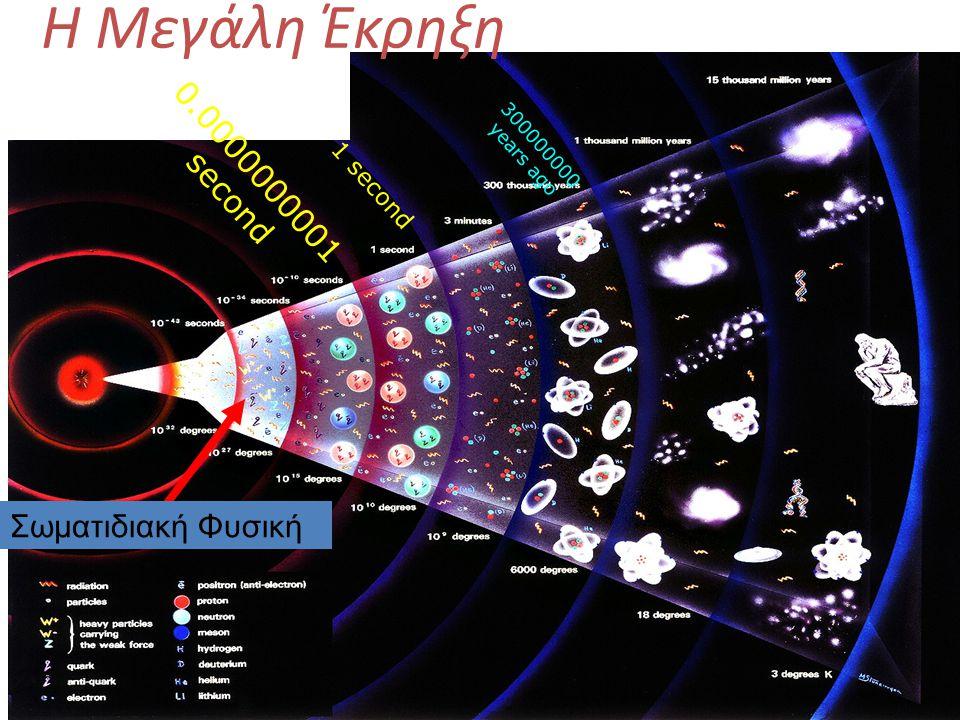 300000000 years ago 1 second 0.0000000001 second Η Μεγάλη Έκρηξη Σωματιδιακή Φυσική