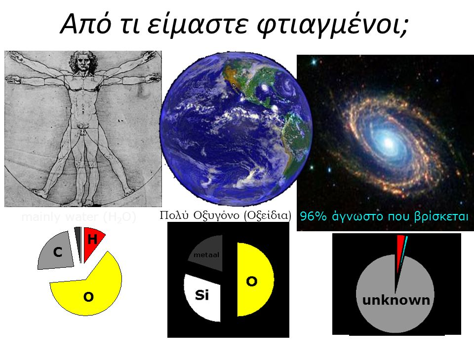 Από τι είμαστε φτιαγμένοι; O H C mainly water (H 2 O) Πολύ Οξυγόνο (Οξείδια) waterstof en helium unknown 96% άγνωστο που βρίσκεται