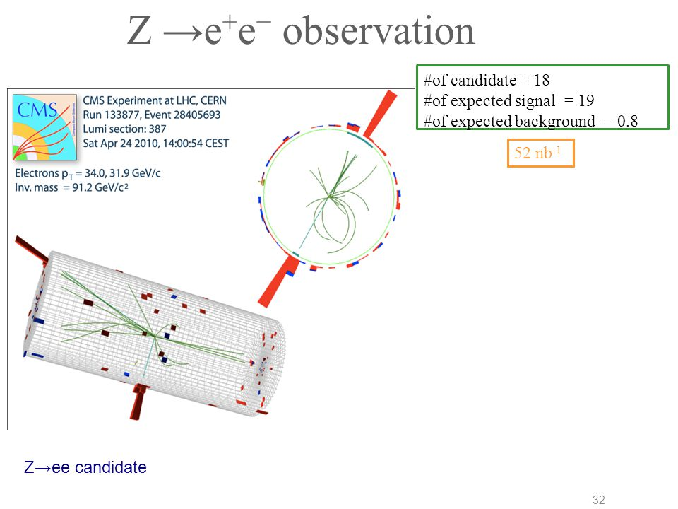 Z →e + e − observation Z→ee candidate 32 52 nb -1 #of candidate = 18 #of expected signal = 19 #of expected background = 0.8