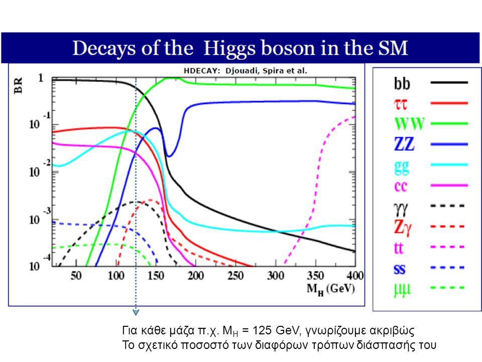 Για κάθε μάζα π.χ. M H = 125 GeV, γνωρίζουμε ακριβώς Το σχετικό ποσοστό των διαφόρων τρόπων διάσπασής του