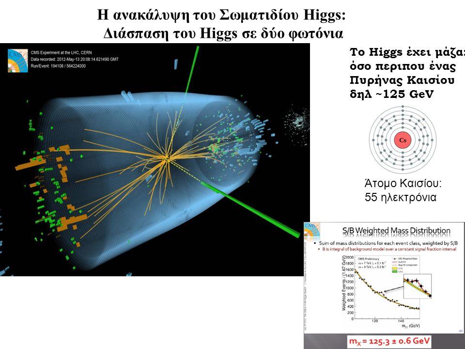 Η ανακάλυψη του Σωματιδίου Higgs: Διάσπαση του Higgs σε δύο φωτόνια Το Higgs έχει μάζα: όσο περιπου ένας Πυρήνας Καισίου δηλ ~125 GeV Άτομο Καισίου: 55 ηλεκτρόνια