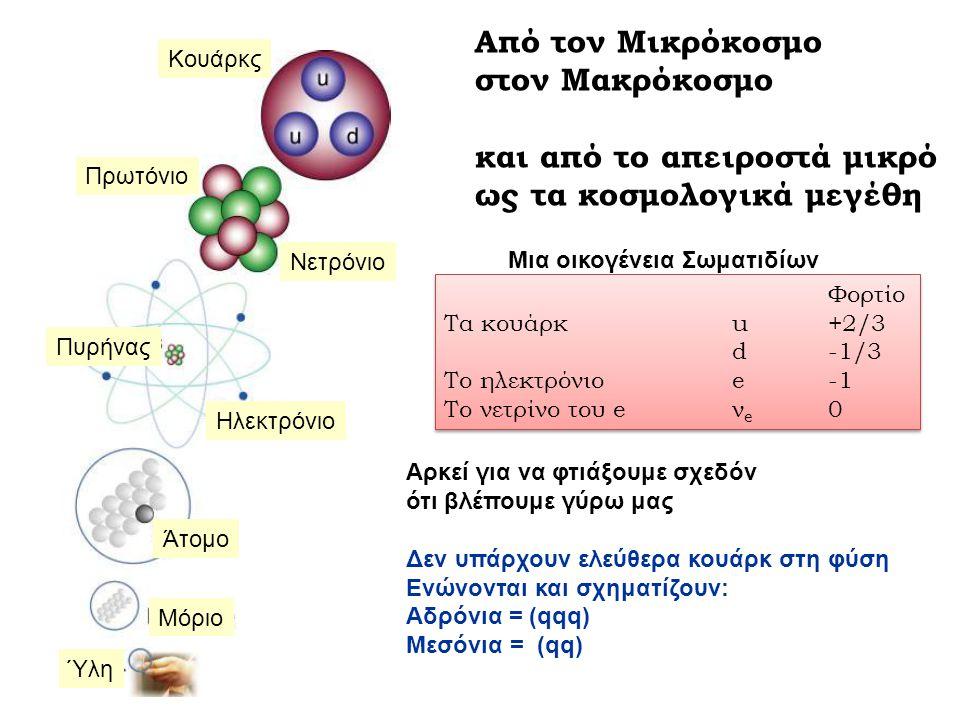 Ύλη Μόριο Άτομο Ηλεκτρόνιο Πυρήνας Νετρόνιο Πρωτόνιο Κουάρκς Από τον Μικρόκοσμο στον Μακρόκοσμο και από το απειροστά μικρό ως τα κοσμολογικά μεγέθη Φορτίο Τα κουάρκ u+2/3 d-1/3 Το ηλεκτρόνιοe-1 Το νετρίνο του eν e 0 Φορτίο Τα κουάρκ u+2/3 d-1/3 Το ηλεκτρόνιοe-1 Το νετρίνο του eν e 0 Μια οικογένεια Σωματιδίων Αρκεί για να φτιάξουμε σχεδόν ότι βλέπουμε γύρω μας Δεν υπάρχουν ελεύθερα κουάρκ στη φύση Ενώνονται και σχηματίζουν: Αδρόνια = (qqq) Μεσόνια = (qq)