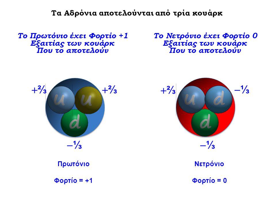 Νετρόνιο Φορτίο = 0 Πρωτόνιο Φορτίο = +1 ⅔⅔ ⅔⅔ ⅓⅓ ⅓⅓ ⅓⅓ ⅔⅔ Το Πρωτόνιο έχει Φορτίο +1 Εξαιτίας των κουάρκ Που το αποτελούν Το Νετρόνιο έχει Φορτίο 0 Εξαιτίας των κουάρκ Που το αποτελούν Τα Αδρόνια αποτελούνται από τρία κουάρκ