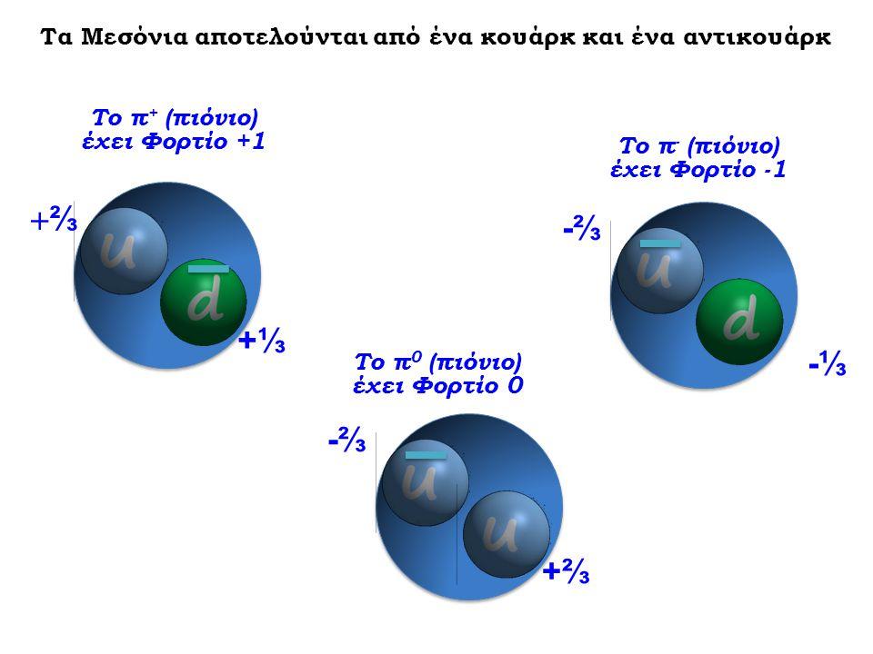 ⅔⅔ +⅓+⅓ Το π + (πιόνιο) έχει Φορτίο +1 Το π - (πιόνιο) έχει Φορτίο -1 -⅔-⅔ -⅓-⅓ Τα Μεσόνια αποτελούνται από ένα κουάρκ και ένα αντικουάρκ Το π 0 (πι