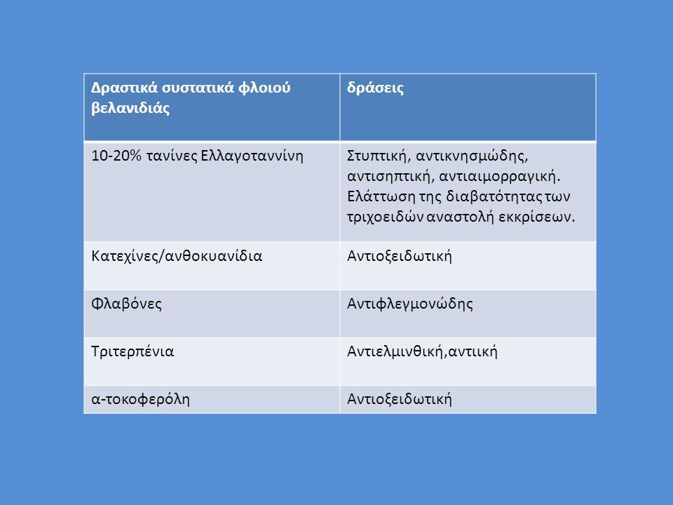 Δραστικά συστατικά φλοιού βελανιδιάς δράσεις 10-20% τανίνες ΕλλαγοταννίνηΣτυπτική, αντικνησμώδης, αντισηπτική, αντιαιμορραγική. Ελάττωση της διαβατότη