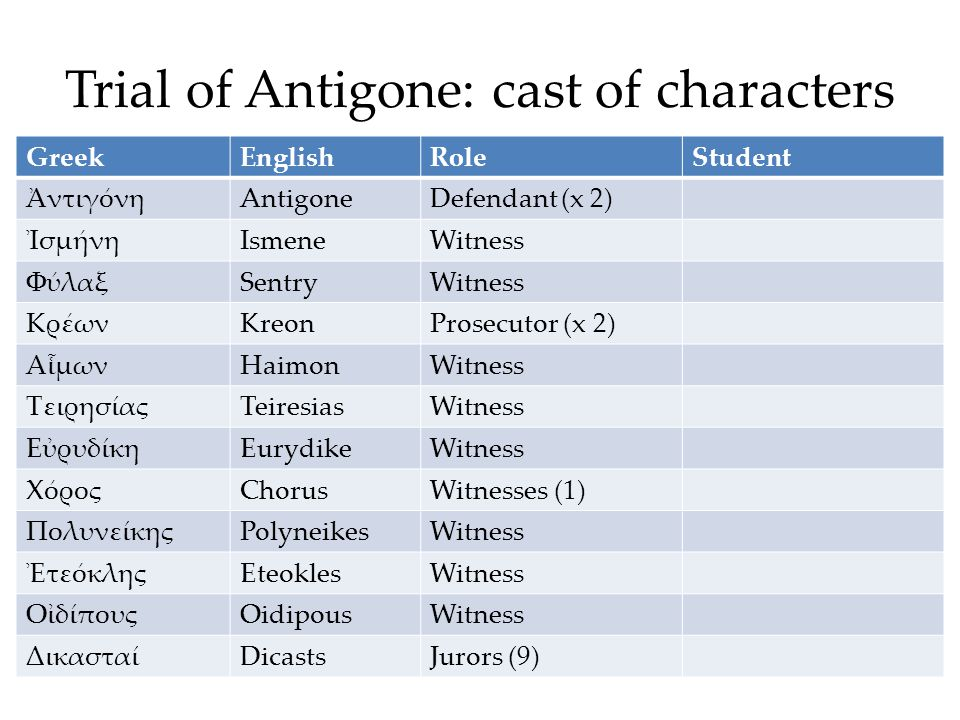 Trial of Antigone: cast of characters GreekEnglishRoleStudent ἈντιγόνηAntigoneDefendant (x 2) ἸσμήνηIsmeneWitness ΦύλαξSentryWitness ΚρέωνKreonProsecutor (x 2) ΑἷμωνHaimonWitness ΤειρησίαςTeiresiasWitness ΕὐρυδίκηEurydikeWitness ΧόροςChorusWitnesses (1) ΠολυνείκηςPolyneikesWitness ἘτεόκληςEteoklesWitness ΟἰδίπουςOidipousWitness ΔικασταίDicastsJurors (9)