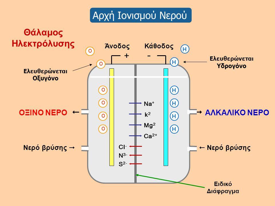 Αρχή Ιονισμού Νερού  ΑΛΚΑΛΙΚΟ ΝΕΡΟ ΟΞΙΝΟ ΝΕΡΟ   Νερό βρύσης Νερό βρύσης  Mg 2 k2k2 Ca 2+ Na + S 2- CI - Άνοδος Κάθοδος + - o H H Ν3-Ν3- Θάλαμος Ηλ