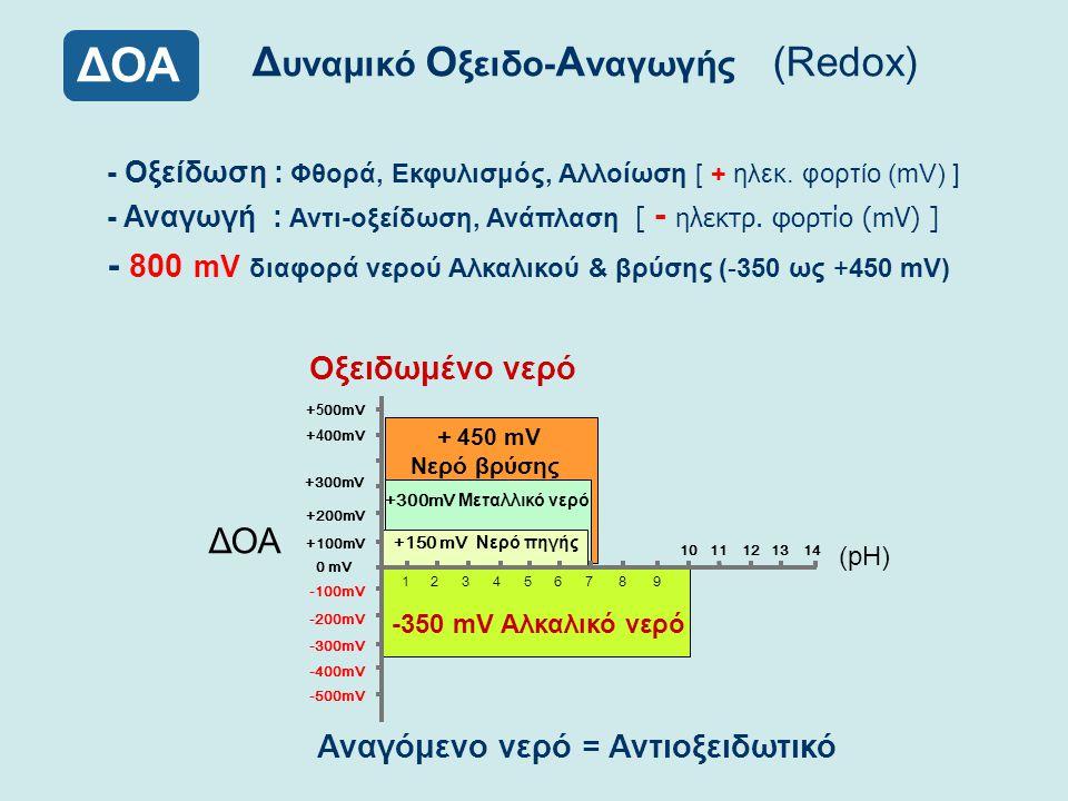 Δ υναμικό Ο ξειδο- Α ναγωγής (Redox) ΔΟΑ (pH) ΔΟΑ 123456789 1011121314 -100mV -200mV -300mV -400mV -500mV +400mV +300mV +200mV +100mV 0 mV + 150 mV Νε