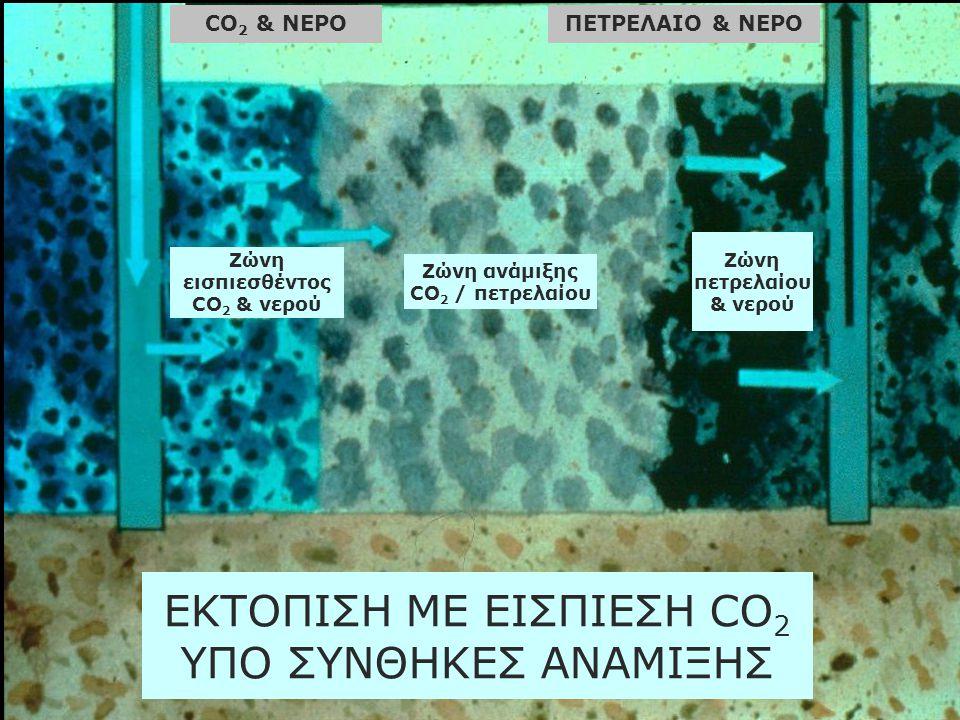 ΕΚΤΟΠΙΣΗ ΜΕ ΕΙΣΠΙΕΣΗ CO 2 ΥΠΟ ΣΥΝΘΗΚΕΣ ΑΝΑΜΙΞΗΣ CO 2 & ΝΕΡΟΠΕΤΡΕΛΑΙΟ & ΝΕΡΟ Ζώνη εισπιεσθέντος CO 2 & νερού Ζώνη ανάμιξης CO 2 / πετρελαίου Ζώνη πετρε
