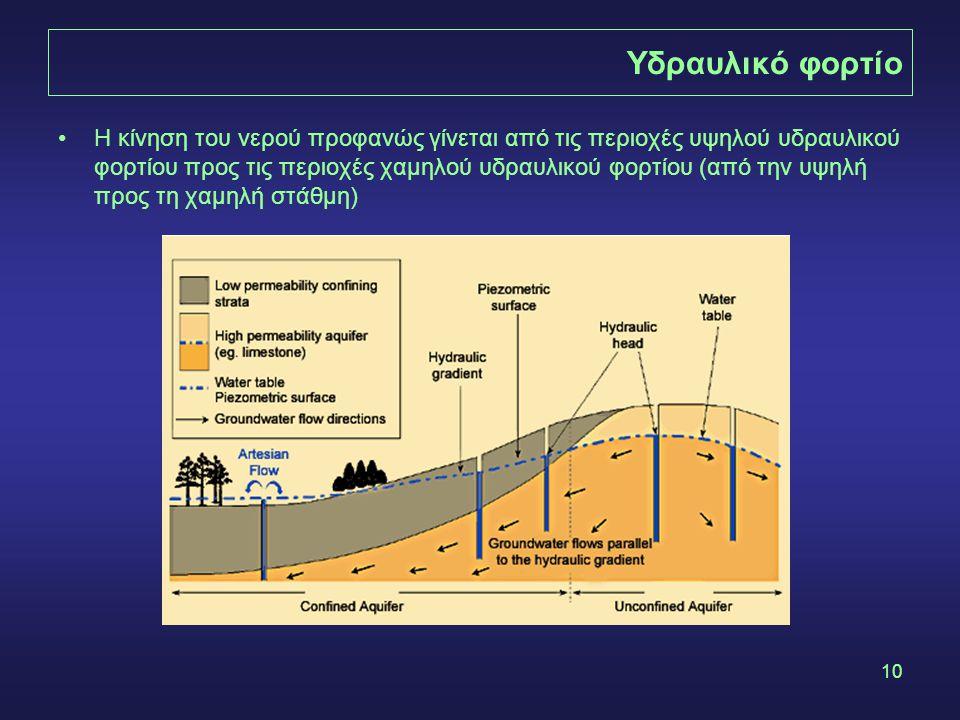 10 Υδραυλικό φορτίο •Η κίνηση του νερού προφανώς γίνεται από τις περιοχές υψηλού υδραυλικού φορτίου προς τις περιοχές χαμηλού υδραυλικού φορτίου (από