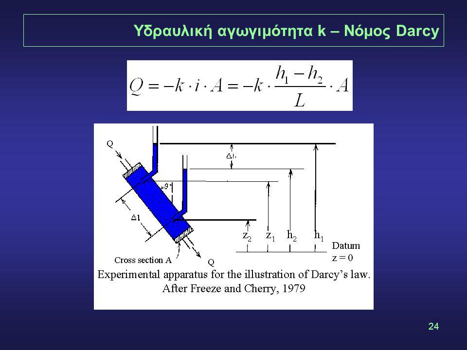 24 Υδραυλική αγωγιμότητα k – Νόμος Darcy