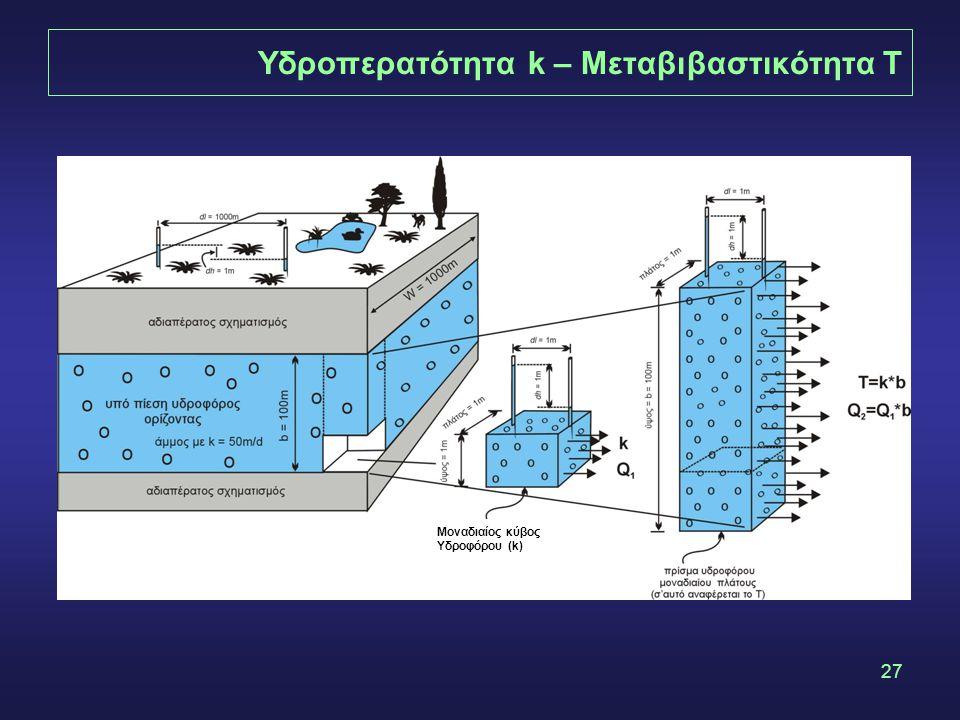 27 Yδροπερατότητα k – Μεταβιβαστικότητα Τ Μοναδιαίος κύβος Υδροφόρου (k)