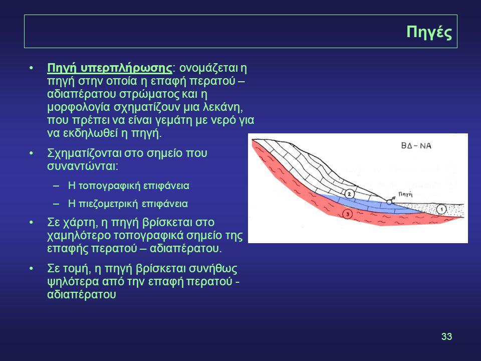 33 Πηγές •Πηγή υπερπλήρωσης: ονομάζεται η πηγή στην οποία η επαφή περατού – αδιαπέρατου στρώματος και η μορφολογία σχηματίζουν μια λεκάνη, που πρέπει