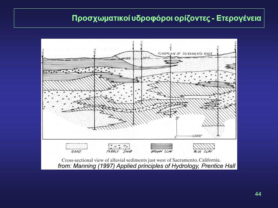 44 Προσχωματικοί υδροφόροι ορίζοντες - Ετερογένεια