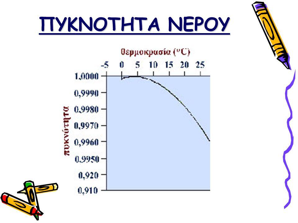 Η Ανώμαλη διαστολή του νερού  Το νερό είναι χαρακτηριστικό παράδειγμα ανώμαλης διαστολής.  Κατά τη θέρμανση από τους 0 o C έως τους 4 ο C συστέλλετα