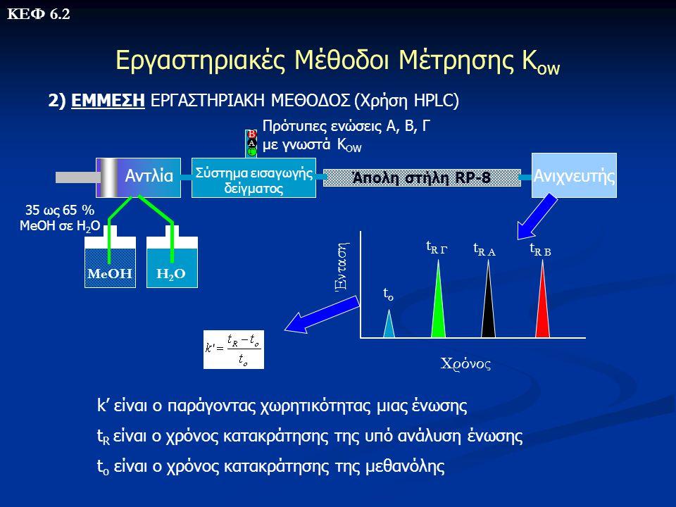 Εργαστηριακές Μέθοδοι Μέτρησης Κ ow 2) ΕΜΜΕΣΗ ΕΡΓΑΣΤΗΡΙΑΚΗ ΜΕΘΟΔΟΣ (Χρήση HPLC) MeOHH2OH2O 35 ως 65 % MeOH σε H 2 O Αντλία Σύστημα εισαγωγής δείγματος