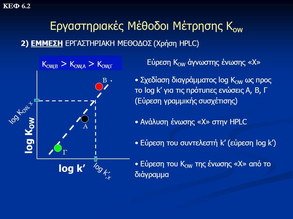 Εργαστηριακές Μέθοδοι Μέτρησης Κ ow 2) ΕΜΜΕΣΗ ΕΡΓΑΣΤΗΡΙΑΚΗ ΜΕΘΟΔΟΣ (Χρήση HPLC) • Σχεδίαση διαγράμματος log K OW ως προς το log k' για τις πρότυπες εν