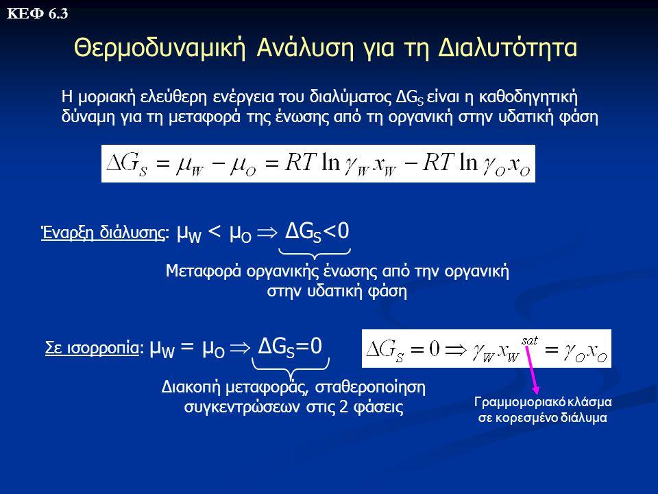 Θερμοδυναμική Ανάλυση για τη Διαλυτότητα H μοριακή ελεύθερη ενέργεια του διαλύματος ΔG S είναι η καθοδηγητική δύναμη για τη μεταφορά της ένωσης από τη