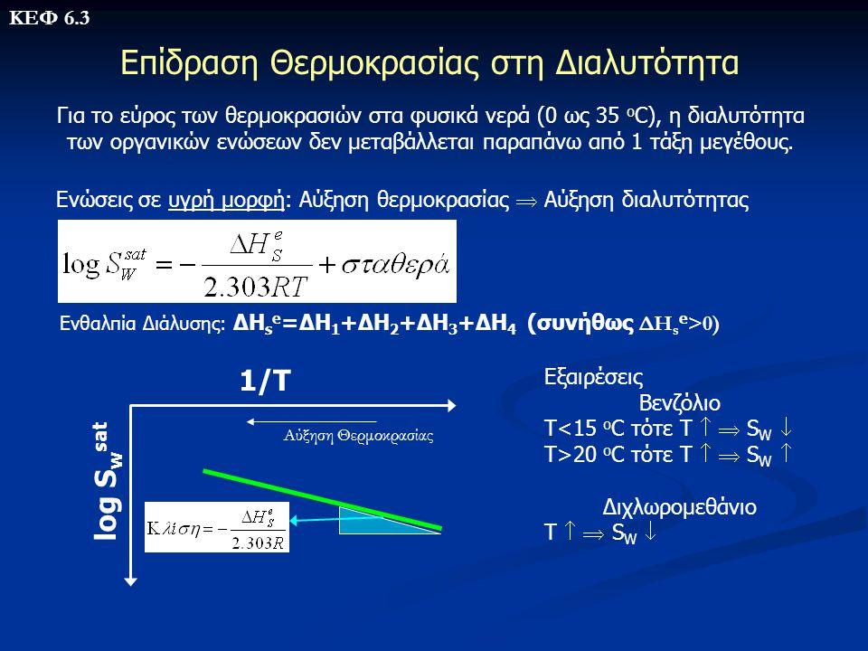 Επίδραση Θερμοκρασίας στη Διαλυτότητα Για το εύρος των θερμοκρασιών στα φυσικά νερά (0 ως 35 ο C), η διαλυτότητα των οργανικών ενώσεων δεν μεταβάλλετα