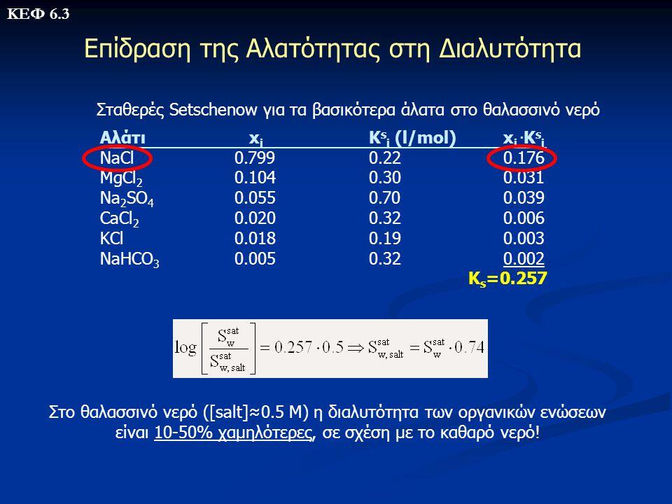 Επίδραση της Αλατότητας στη Διαλυτότητα Στο θαλασσινό νερό ([salt]≈0.5 M) η διαλυτότητα των οργανικών ενώσεων είναι 10-50% χαμηλότερες, σε σχέση με το