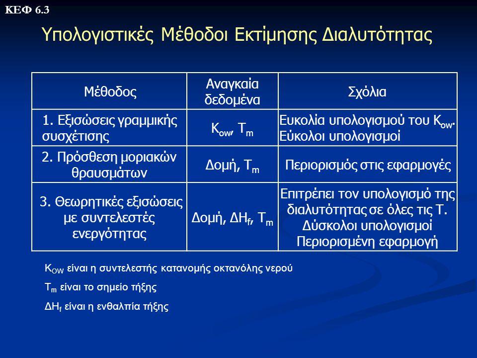 Υπολογιστικές Μέθοδοι Εκτίμησης Διαλυτότητας Μέθοδος Αναγκαία δεδομένα Σχόλια 1. Εξισώσεις γραμμικής συσχέτισης Κ ow, T m Ευκολία υπολογισμού του K ow