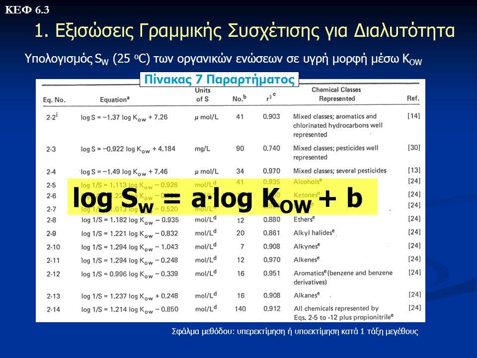 Υπολογισμός S W (25 o C) των οργανικών ενώσεων σε υγρή μορφή μέσω K OW 1. Εξισώσεις Γραμμικής Συσχέτισης για Διαλυτότητα Πίνακας 7 Παραρτήματος Σφάλμα