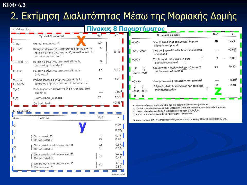 Πίνακας 8 Παραρτήματος X y z 2. Εκτίμηση Διαλυτότητας Μέσω της Μοριακής Δομής