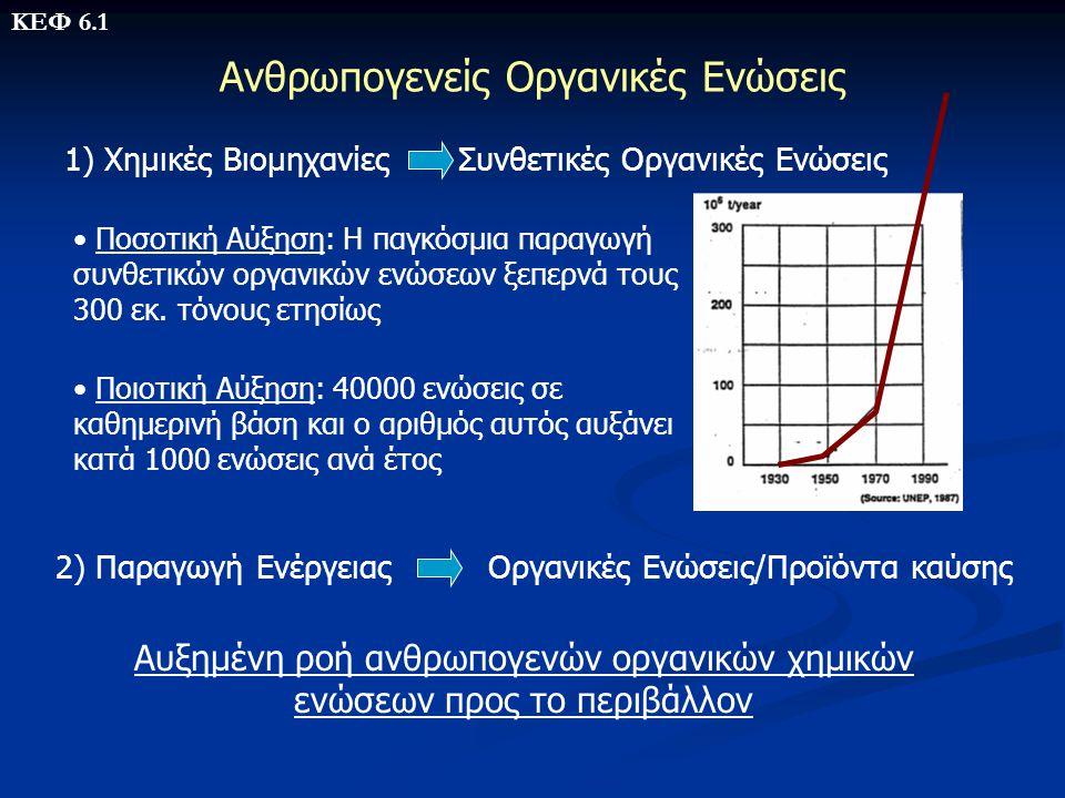 Διασπορά Ανθρωπογενών Οργανικών Ενώσεων στο Περιβάλλον Εκπομπές ανθρωπογενών ενώσεων Σωματίδια Αέρια Μεταφορά αερίων μαζών Κατακρήμνιση σωματιδίων, αερίων Σωματίδια Διαλυτή φάση Μεταφορά υδάτινων μαζών Μεταφορά-διασπορά ανθρωπογενών οργανικών ενώσεων μακριά από τις πηγές εκπομπής Ανίχνευση ανθρωπογενών ρυπαντών (οργανοχλωριωμένες ενώσεις): - Sargasso Sea (βάθος 3000-4000 m)!!.