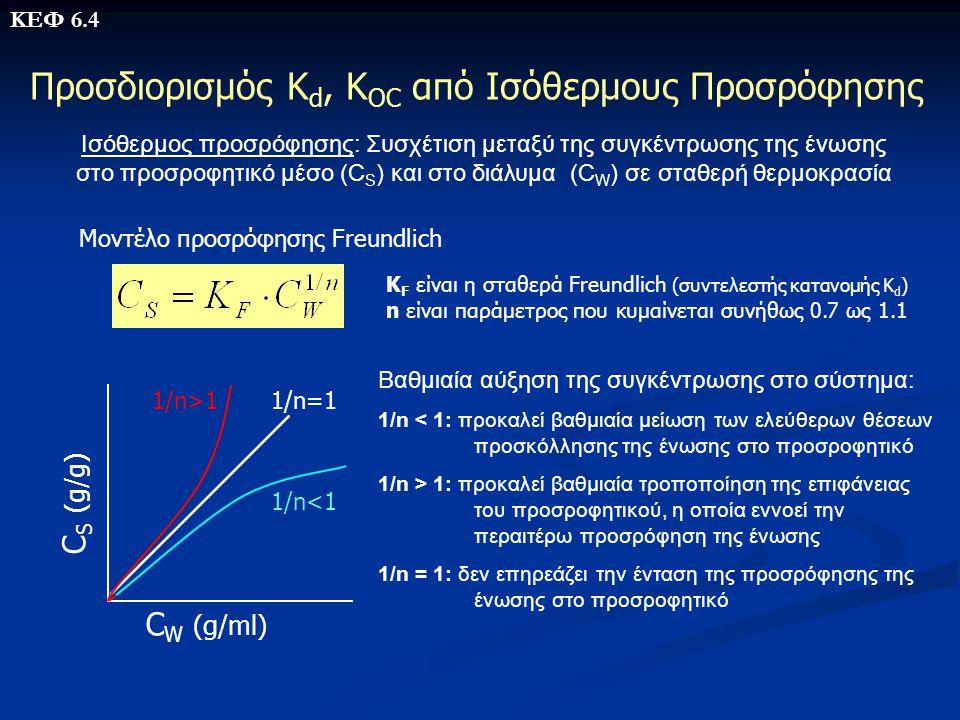 Προσδιορισμός Κ d, K OC από Ισόθερμους Προσρόφησης Ισόθερμος προσρόφησης: Συσχέτιση μεταξύ της συγκέντρωσης της ένωσης στο προσροφητικό μέσο (C S ) κα