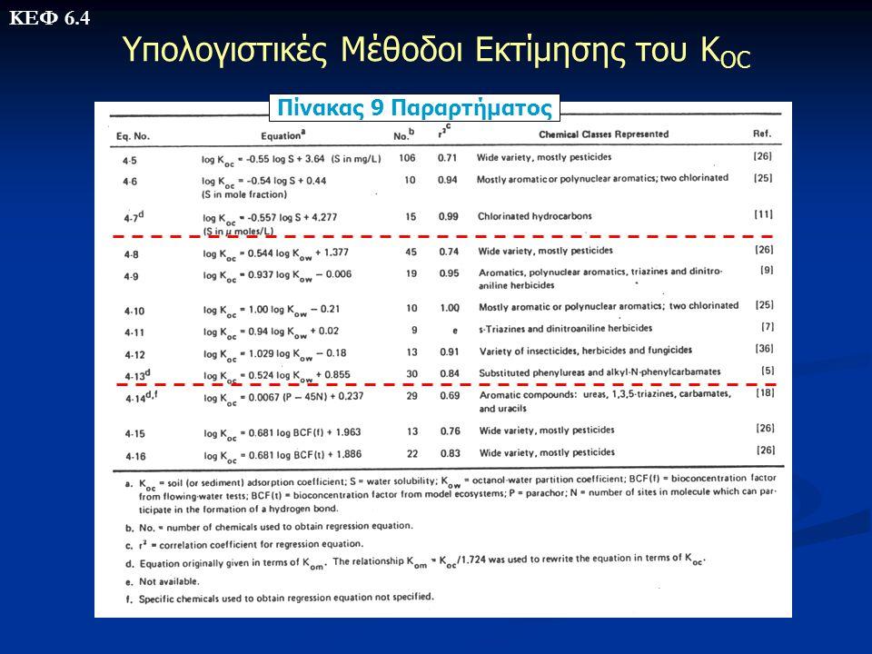 Υπολογιστικές Μέθοδοι Εκτίμησης του Κ OC Πίνακας 9 Παραρτήματος ΚΕΦ 6.4