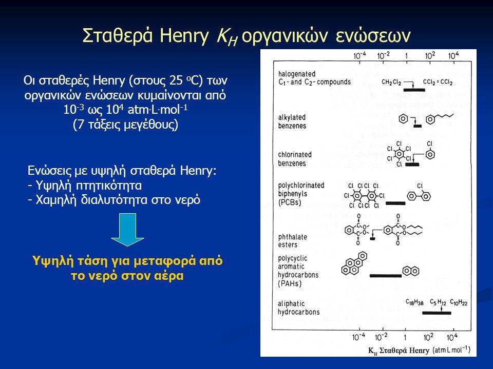 Σταθερά Henry K H οργανικών ενώσεων Οι σταθερές Henry (στους 25 ο C) των οργανικών ενώσεων κυμαίνονται από 10 -3 ως 10 4 atm. L. mol -1 (7 τάξεις μεγέ