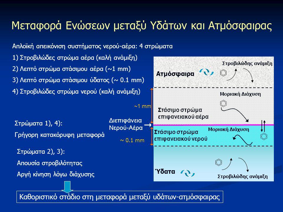 Μεταφορά Ενώσεων μεταξύ Υδάτων και Ατμόσφαιρας Ύδατα Ατμόσφαιρα Στάσιμο στρώμα επιφανειακού νερού Διεπιφάνεια Νερού-Αέρα ~1 mm ~ 0.1 mm Απλοϊκή απεικό