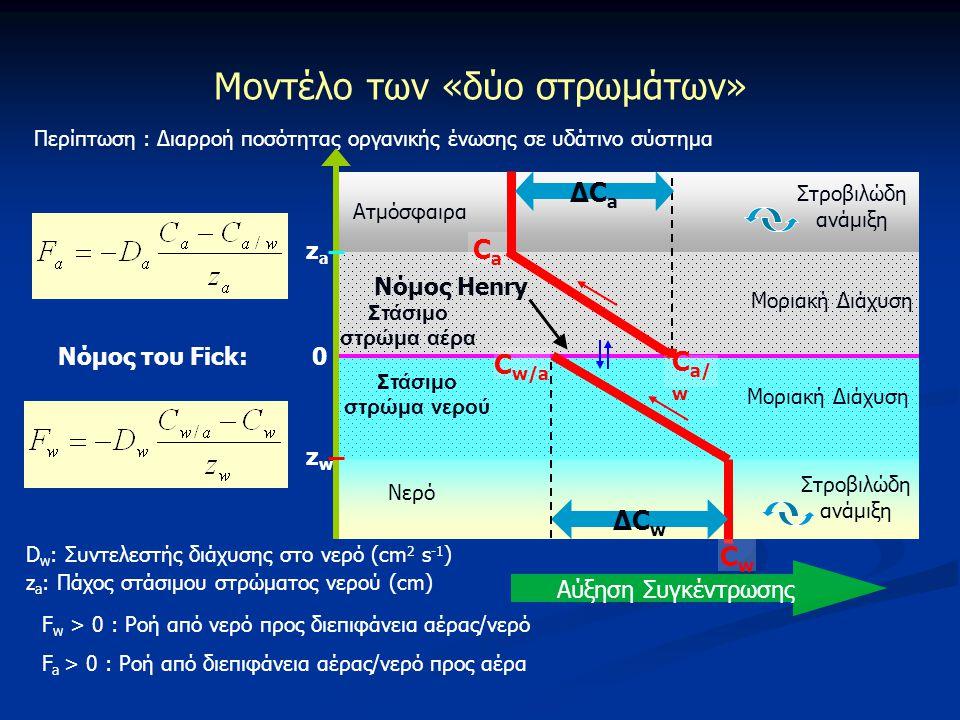 Μοντέλο των «δύο στρωμάτων» Στάσιμο στρώμα αέρα Ατμόσφαιρα Στάσιμο στρώμα νερού Νερό Στροβιλώδη ανάμιξη Μοριακή Διάχυση Στροβιλώδη ανάμιξη CwCw C a/ w