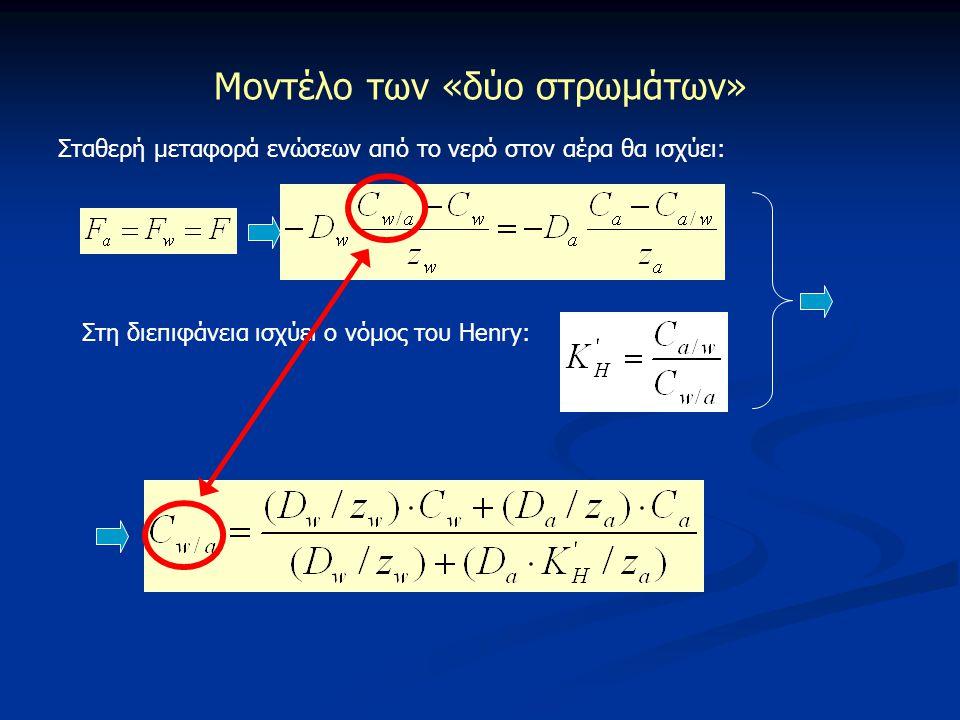 Μοντέλο των «δύο στρωμάτων» Σταθερή μεταφορά ενώσεων από το νερό στον αέρα θα ισχύει: Στη διεπιφάνεια ισχύει ο νόμος του Henry:
