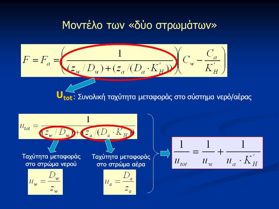U tot : Συνολική ταχύτητα μεταφοράς στο σύστημα νερό/αέρας Μοντέλο των «δύο στρωμάτων» Ταχύτητα μεταφοράς στο στρώμα νερού Ταχύτητα μεταφοράς στο στρώ