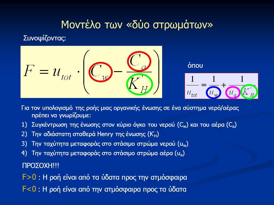 Συνοψίζοντας: όπου Για τον υπολογισμό της ροής μιας οργανικής ένωσης σε ένα σύστημα νερό/αέρας πρέπει να γνωρίζουμε: 1)Συγκέντρωση της ένωσης στον κύρ