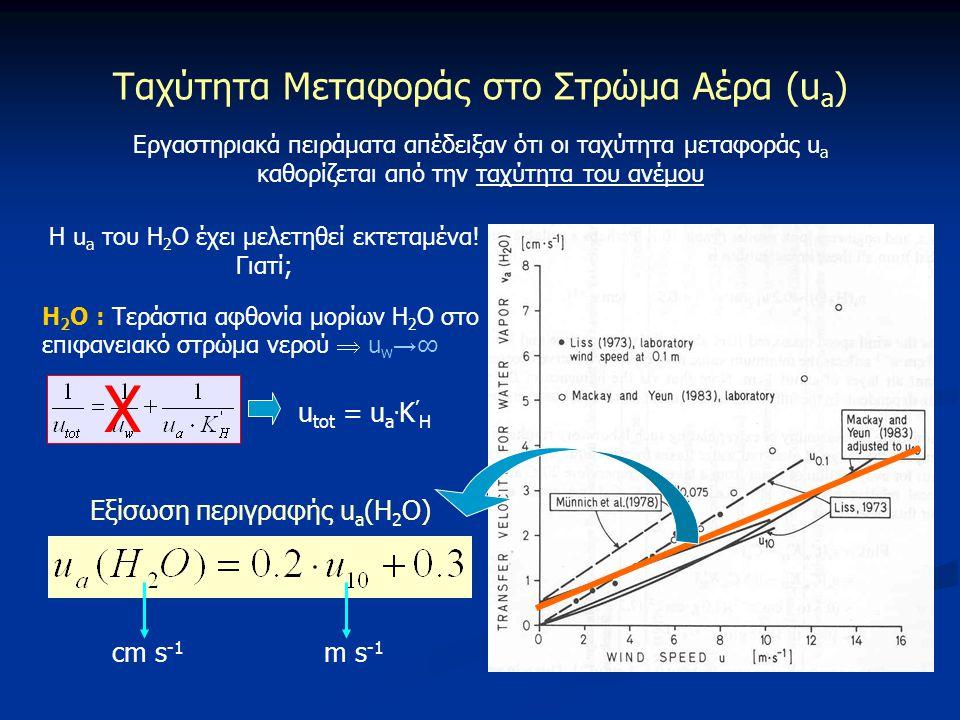 Ταχύτητα Μεταφοράς στο Στρώμα Αέρα (u a ) Εργαστηριακά πειράματα απέδειξαν ότι οι ταχύτητα μεταφοράς u a καθορίζεται από την ταχύτητα του ανέμου Η u a