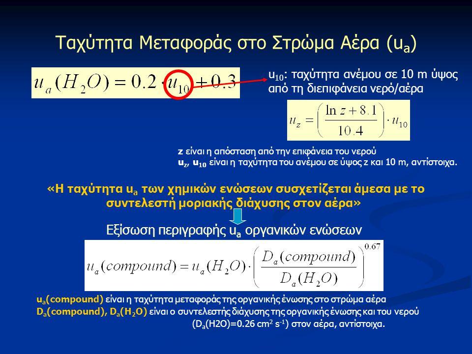 u 10 : ταχύτητα ανέμου σε 10 m ύψος από τη διεπιφάνεια νερό/αέρα z είναι η απόσταση από την επιφάνεια του νερού u z, u 10 είναι η ταχύτητα του ανέμου