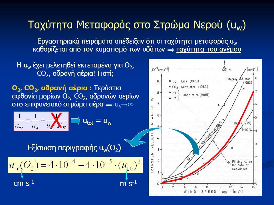 Ταχύτητα Μεταφοράς στο Στρώμα Νερού (u w ) Εργαστηριακά πειράματα απέδειξαν ότι οι ταχύτητα μεταφοράς u w καθορίζεται από τον κυματισμό των υδάτων  τ