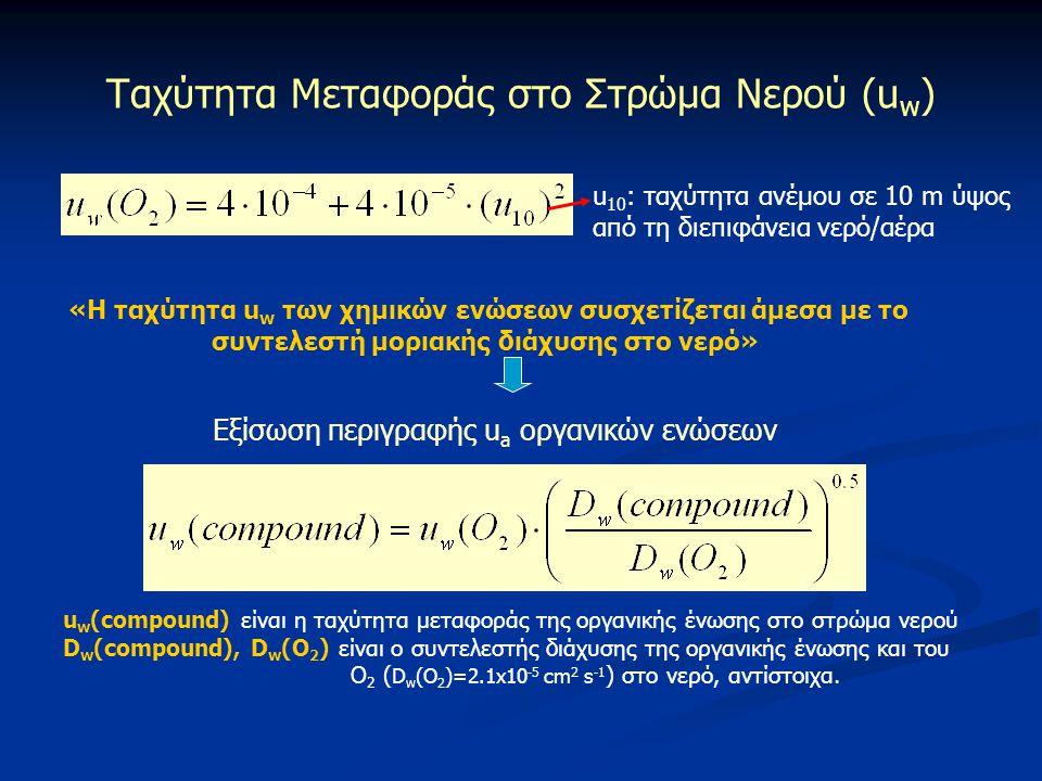 Ταχύτητα Μεταφοράς στο Στρώμα Νερού (u w ) u 10 : ταχύτητα ανέμου σε 10 m ύψος από τη διεπιφάνεια νερό/αέρα Εξίσωση περιγραφής u a οργανικών ενώσεων u
