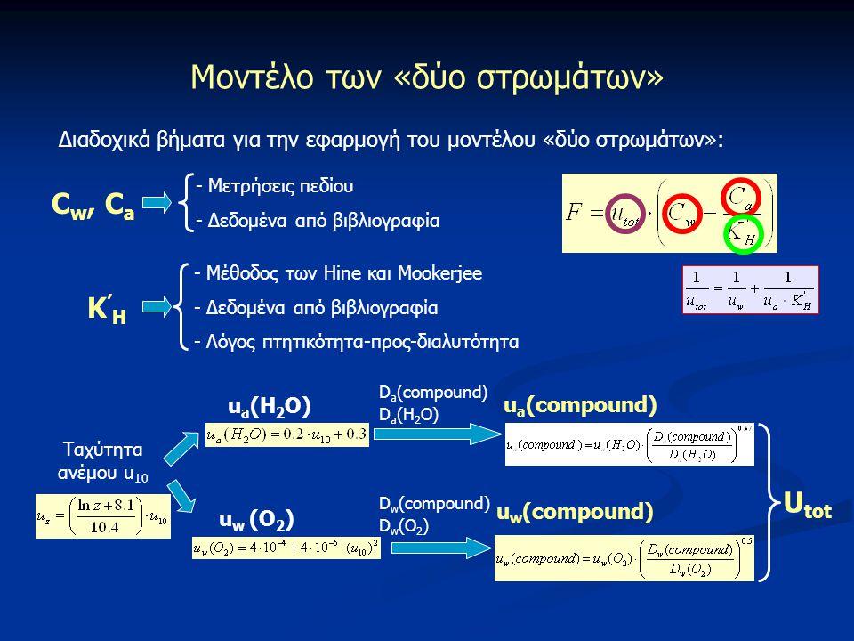 Μοντέλο των «δύο στρωμάτων» Διαδοχικά βήματα για την εφαρμογή του μοντέλου «δύο στρωμάτων»: C w, C a - Μετρήσεις πεδίου - Δεδομένα από βιβλιογραφία Κ'