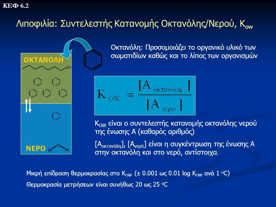 Παράδειγμα 1 Ποια είναι η διαλυτότητα του ο-βρωμο-ισοπροπυλ-βενζολίου (C 9 H 11 Br) στο νερό (Τ Μ =-5 ο C); • Η ένωση είναι αρωματική, άρα x=0.50 • Η συνεισφορά των ατόμων Σy i n i είναι ίση 4.42 Άτομο y i x n i = Συνεισφορά C 0.25 9= 2.25 H 0.125 11= 1.375 Br(αρωματ.) 0.795 1= 0.795 4.42 • Η ένωση έχει 1 πολύ-υποκατεστημένο άτομο C (Aliphatic chain branching), αρά Σz j n j είναι ίσο με -0.10 •Αντικατάσταση τιμών στην εξίσωση S W =1.51 x 10 -5 g/ml ή 15.1 mg/l Η S W που έχει προσδιοριστεί πειραματικά είναι 13 mg/l ΚΕΦ 6.3 2.