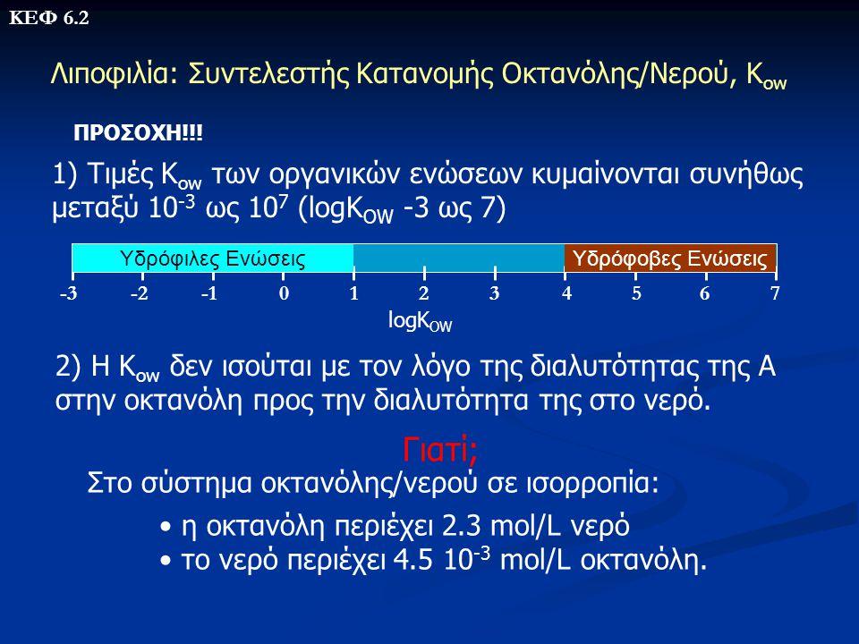 Παράδειγμα 2 Ποια είναι η διαλυτότητα του πυρενίου (C 16 H 10 με T M =150 o C) στο νερό; • Η ένωση είναι αρωματική, άρα x=0.50 • Η συνεισφορά των ατόμων Σy i n i είναι ίση 5.25 Άτομο y i x n i = Συνεισφορά C 0.25 16= 4.00 H 0.125 10= 1.25 5.25 • Δεν υπάρχει χαρακτηριστική δομική ομάδα, άρα Σz j n j =0 • Με αντικατάσταση βρίσκουμε –logS W =5.75 • Το πυρένιο είναι στερεό στους 25 ο C (Απαιτείται διόρθωση) S W,solid =1.15 x 10 -7 g/ml ή 0.115 mg/l Η S W,solid που έχει προσδιοριστεί πειραματικά είναι 0.135 mg/l ΚΕΦ 6.3 2.